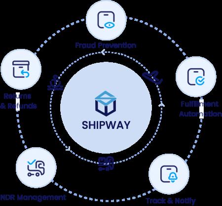 shipway